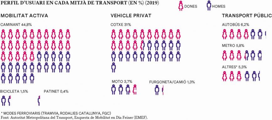 PERFIL D'USUARI EN CADA MITJÀ DE TRANSPORT (EN %) (2019) Font: Autoritat Metropolitana del Transport, Enquesta de Mobilitat en Dia Feiner (EMEF).