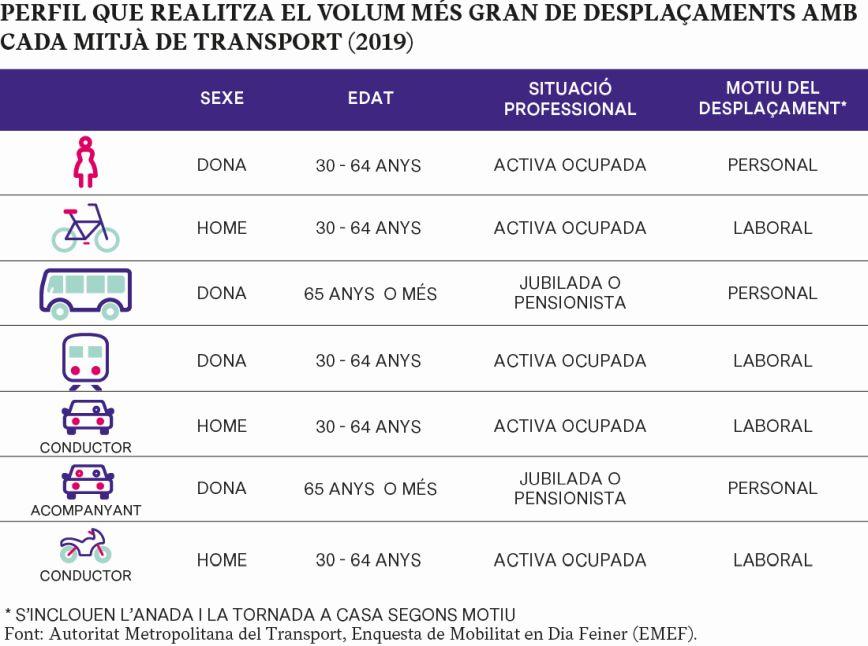 PERFIL QUE REALITZA EL VOLUM MÉS GRAN DE DESPLAÇAMENTS AMB  CADA MITJÀ DE TRANSPORT (2019) Font: Autoritat Metropolitana del Transport, Enquesta de Mobilitat en Dia Feiner (EMEF).