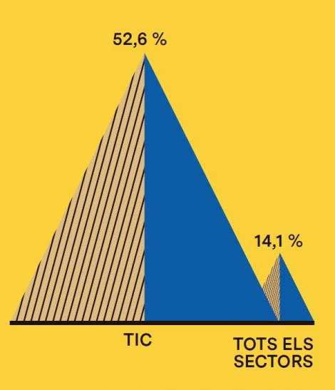 Pes de la contractació indefinida al sector TIC i al conjunt de sectors de Barcelona (2017, % sobre contractació total)
