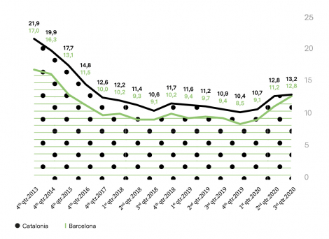 ESTIMATED UNEMPLOYMENT RATES (%)