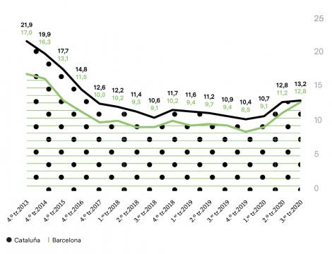 TASAS DE DESEMPLEO ESTIMADO (%)