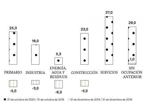 VARIACIÓN ANUAL DE DESEMPLEO (%)