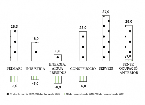 VARIACIÓ ANUAL D'ATUR (%)