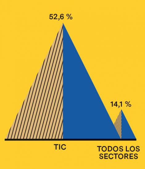 Peso de la contratación indefinida en el sector TIC y en el conjunto de sectores de Barcelona (2017, % sobre contratación total)
