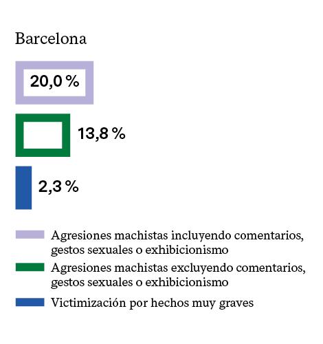 MUJERES QUE HAN SUFRIDO VIOLENCIA EN EL ÚLTIMO AÑO (2016)