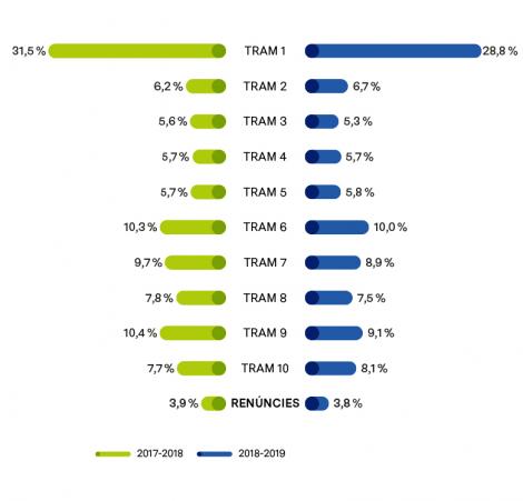 DISTRIBUCIÓ DE FAMÍLIES, SEGONS ELS TRAMS DE TARIFACIÓ SOCIAL CONCEDITS EN LES TAXES DE LES ESCOLES BRESSOL MUNICIPALS (%). CURSOS 2017-2018 I 2018-2019