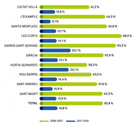 TAXA D'ESCOLARITZACIÓ D'INFANTS DE 0-2 ANYS, SEGONS NACIONALITAT I PER DISTRICTES (%). CURS 2017-2018.ATESA ALS CENTRES PÚBLICS