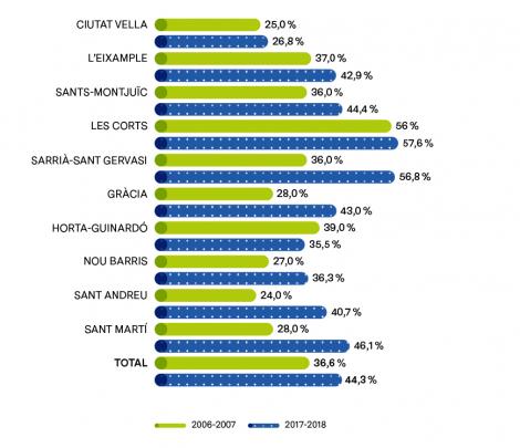 EVOLUCIÓN DE LA TASA DE ESCOLARIZACIÓN DE 0-2 AÑOS, SEGÚN DISTRITOS, ENTRE LOS CURSOS 2006-2007 Y 2016-2017 (%)