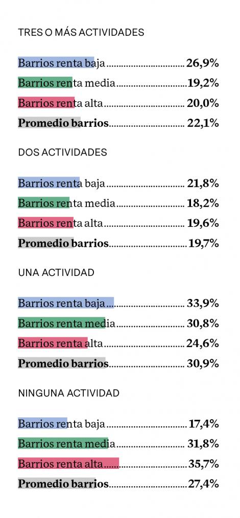 % DE PERSONAS QUE QUERRÍAN ASISTIR A MÁS ACTIVIDADES CULTURALES (SEGÚN EL NÚMERO DE ACTIVIDADES A LAS QUE YA ASISTE)