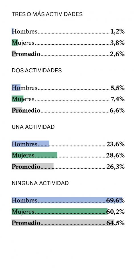 % DE PERSONAS QUE QUERRÍAN PARTICIPAR MÁS EN ACTIVIDADES CULTURALES (SEGÚN EL NÚMERO DE ACTIVIDADES EN LAS QUE YA PARTICIPA)