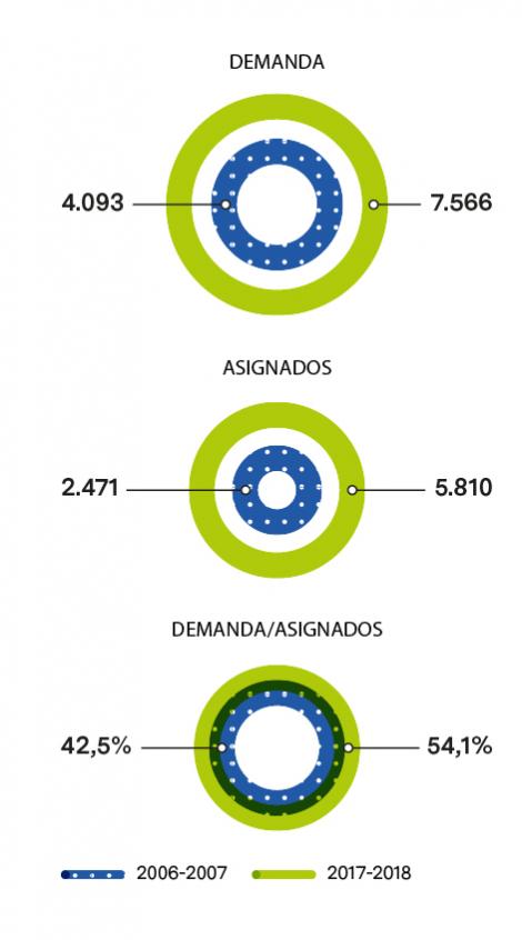 EVOLUCIÓN DE LA DEMANDA DE ESCOLARIZACIÓN DE 0-2 AÑOS Y DE LA DEMANDA ATENDIDA ENTRE LOS CURSOS 2006-2007 Y 2017-2018
