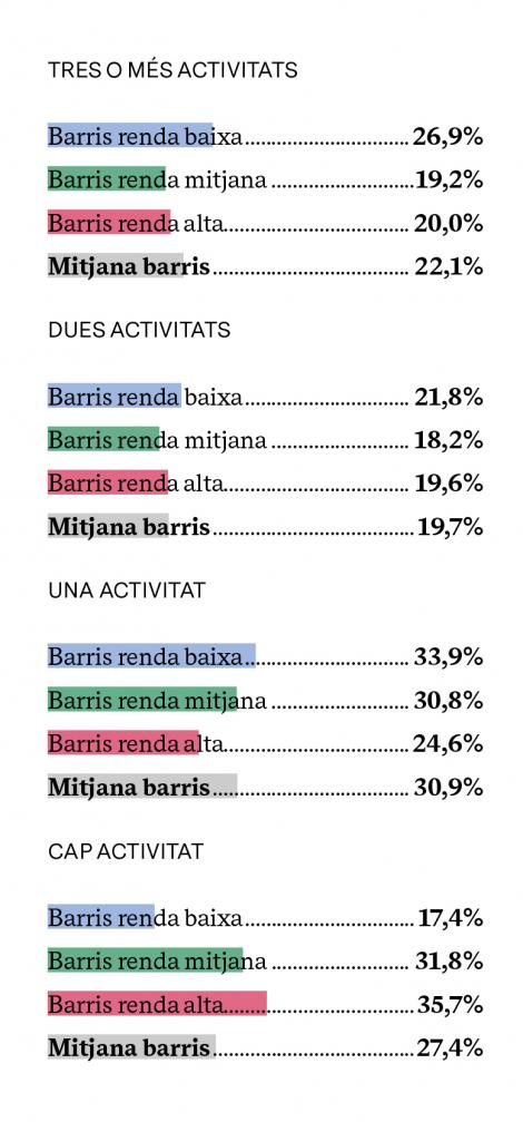 % DE PERSONES QUE VOLDRIEN ASSISTIR A MÉS ACTIVITATS CULTURALS (SEGONS EL NOMBRE D'ACTIVITATS A QUÈ JA ASSISTEIX)