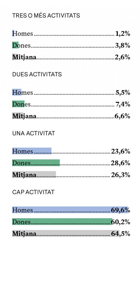 % DE PERSONES QUE VOLDRIEN PARTICIPAR MÉS EN ACTIVITATS CULTURALS (SEGONS EL NOMBRE D'ACTIVITATS EN QUÈ JA PARTICIPA)