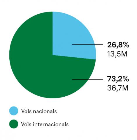 PROCEDÈNCIA DELS PASSATGERS QUE ARRIBEN A L'AEROPORT DEL PRAT (2018) en Milions