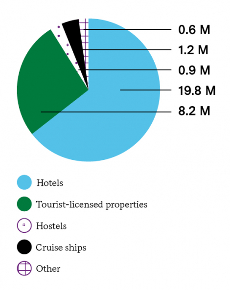 MAIN SOURCES LEVYING TOURIST TAX (2018)