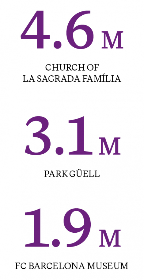 THE THREE MOST VISITED LANDMARKS IN BARCELONA (2017)