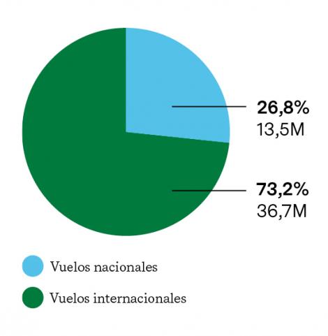 PROCEDENCIA DE LOS PASAJEROS QUE LLEGAN AL AEROPUERTO DEL PRAT (2018) en Millones