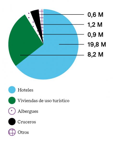 PRINCIPALES FUENTES DE INGRESO DEL IMPUESTO TURÍSTICO (2018)