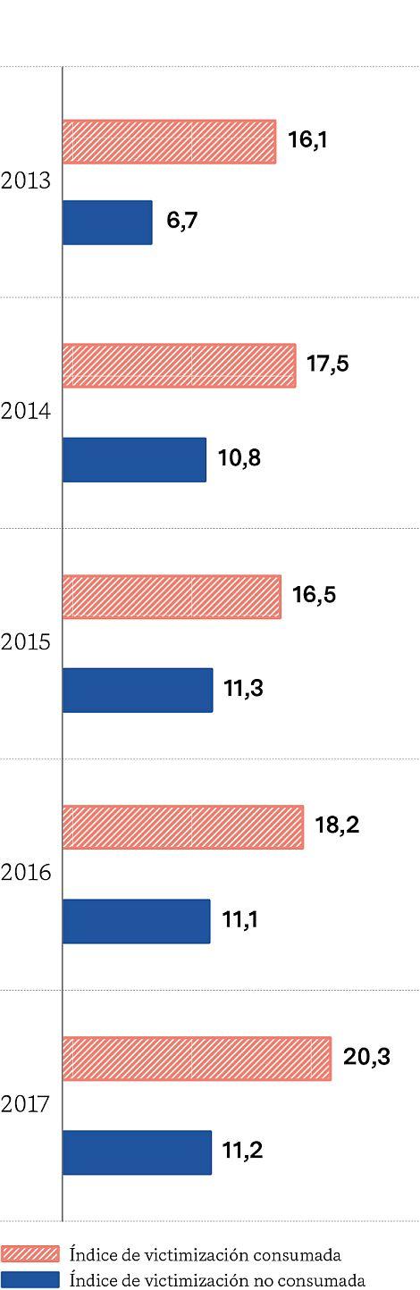 ÍNDICE DE VICTIMIZACIÓN SEGÚN CONSUMACIÓN (2013-2017)